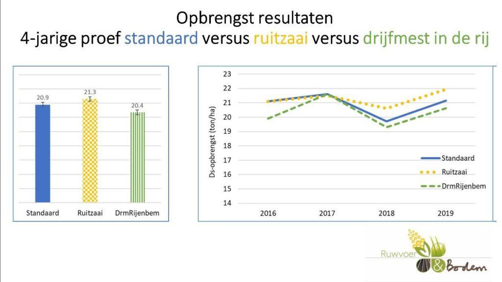 opbrengstresultaten vierjarige proef standaard versus ruitzaai versus drijfmest in de rij
